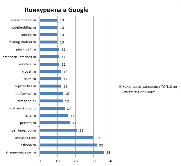 Конкуренты в Google