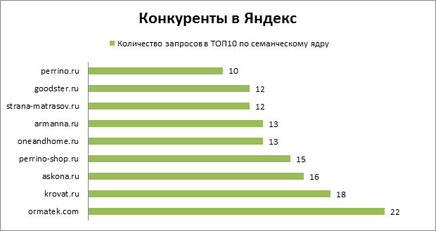 Конкуренты в Яндекс